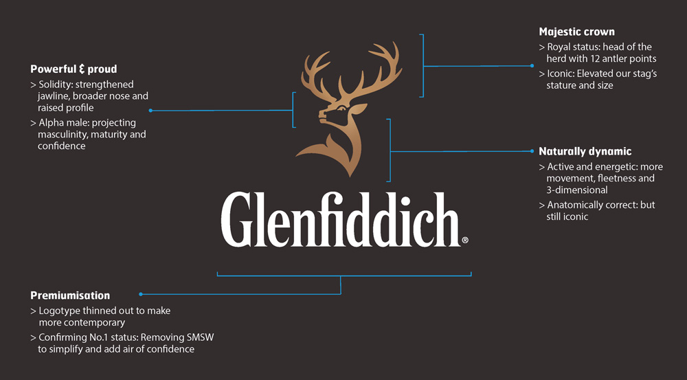 glenfiddich_logo_evolution